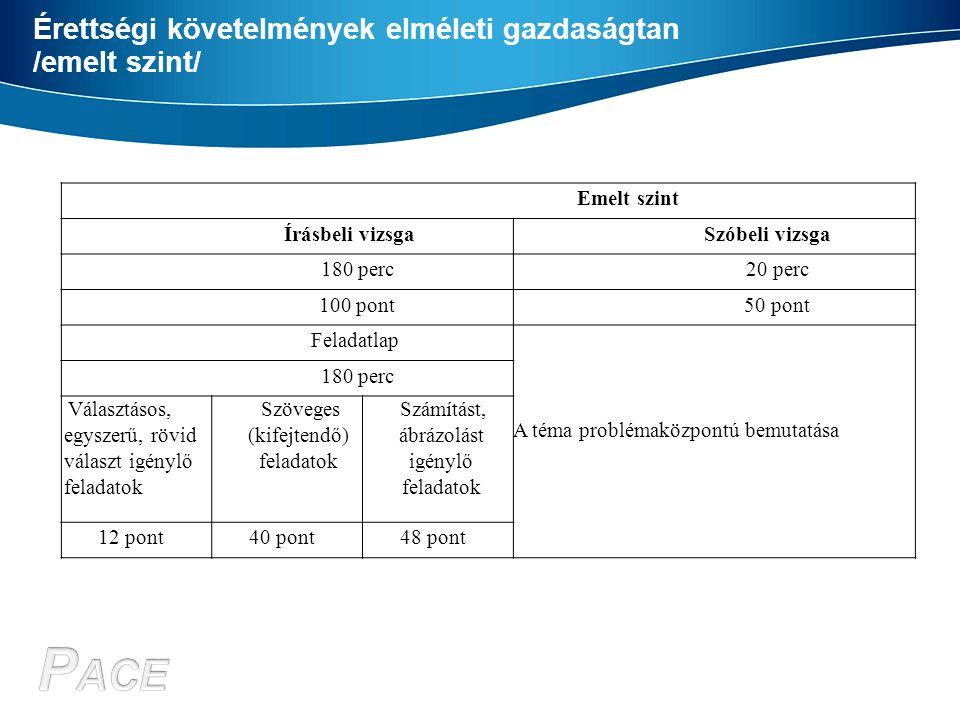 Érettségi követelmények elméleti gazdaságtan /emelt szint/ Emelt szint Írásbeli vizsgaSzóbeli vizsga 180 perc20 perc 100 pont50 pont Feladatlap A téma