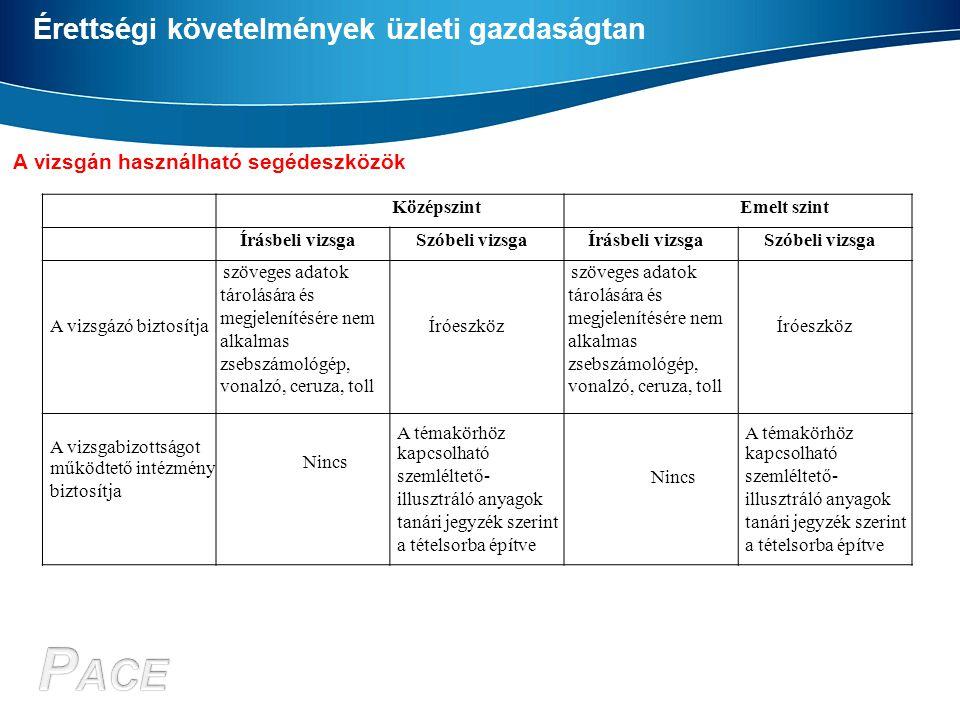 Érettségi követelmények üzleti gazdaságtan A vizsgán használható segédeszközök KözépszintEmelt szint Írásbeli vizsgaSzóbeli vizsgaÍrásbeli vizsgaSzóbe