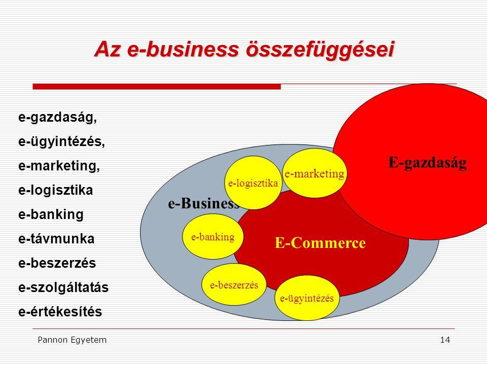 Pannon Egyetem14 Az e-business összefüggései e-gazdaság, e-ügyintézés, e-marketing, e-logisztika e-banking e-távmunka e-beszerzés e-szolgáltatás e-ért