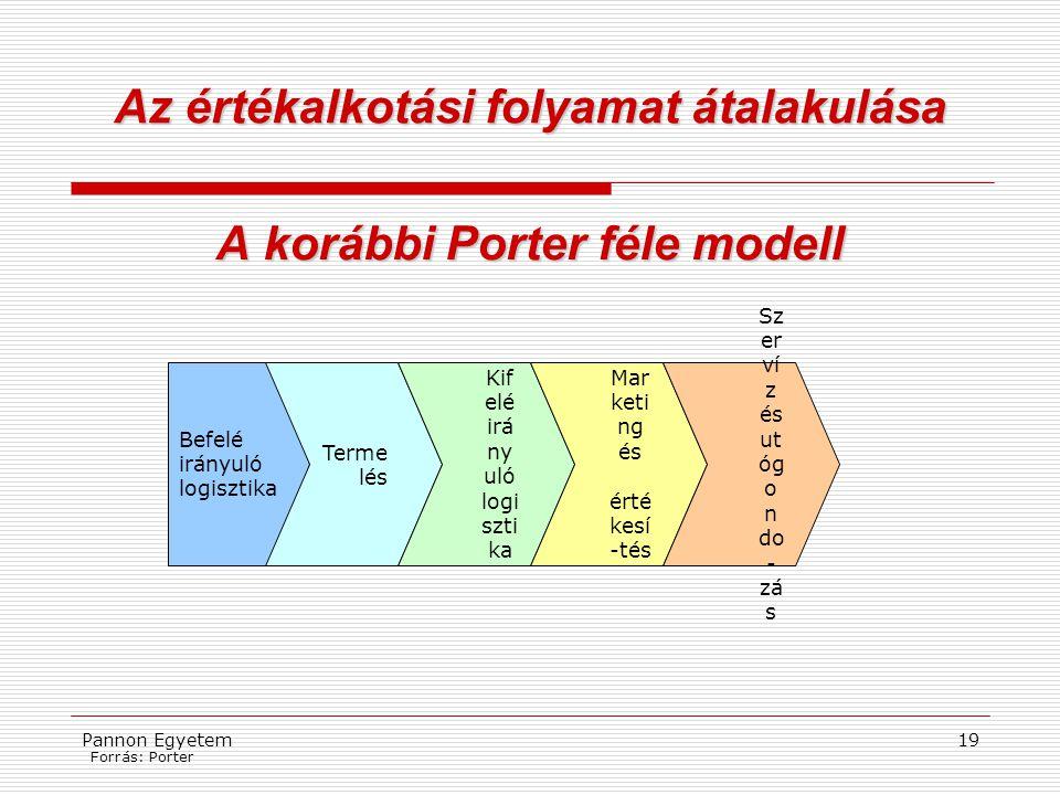 Pannon Egyetem19 Az értékalkotási folyamat átalakulása A korábbi Porter féle modell Befelé irányuló logisztika Terme lés Kif elé irá ny uló logi szti