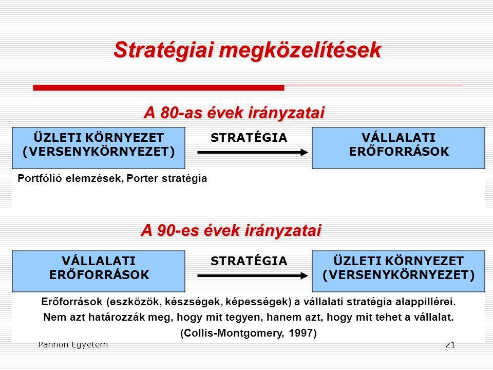 Pannon Egyetem21 Stratégiai megközelítések A 80-as évek irányzatai ÜZLETI KÖRNYEZET (VERSENYKÖRNYEZET) STRATÉGIAVÁLLALATI ERŐFORRÁSOK Portfólió elemzé
