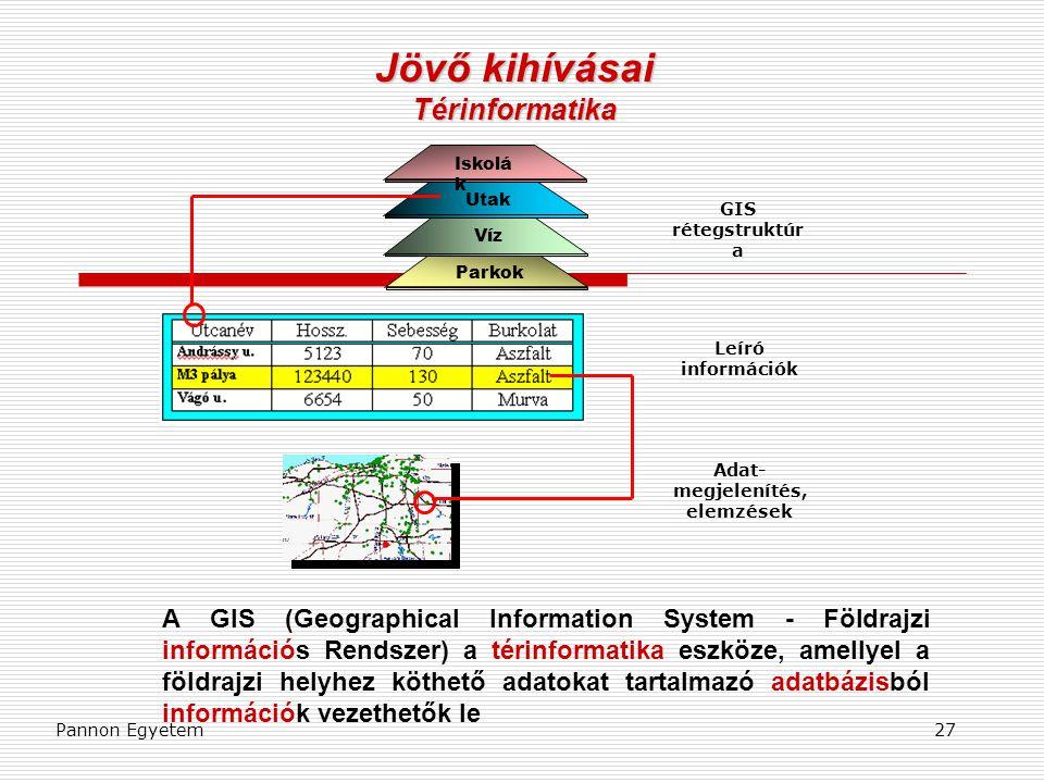 Pannon Egyetem27 Jövő kihívásai Térinformatika Iskolá k Utak Víz Parkok GIS rétegstruktúr a Leíró információk Adat- megjelenítés, elemzések A GIS (Geo