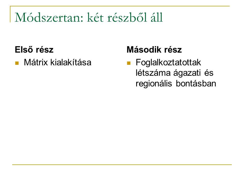 Módszertan: két részből áll Első rész Mátrix kialakítása Második rész Foglalkoztatottak létszáma ágazati és regionális bontásban