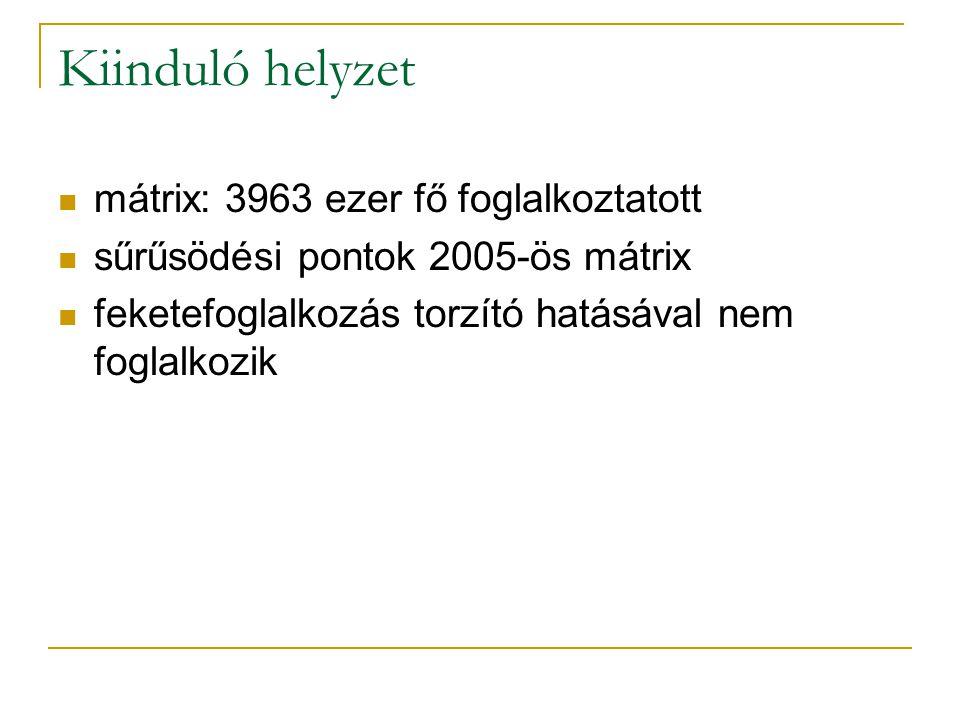 Kiinduló helyzet mátrix: 3963 ezer fő foglalkoztatott sűrűsödési pontok 2005-ös mátrix feketefoglalkozás torzító hatásával nem foglalkozik
