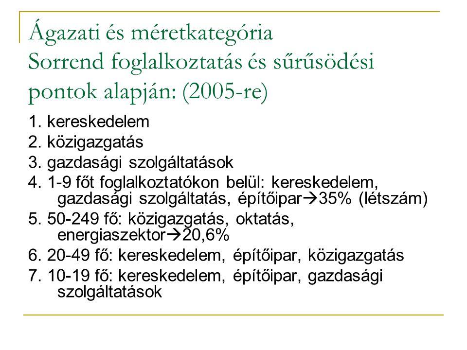 Ágazati és méretkategória Sorrend foglalkoztatás és sűrűsödési pontok alapján: (2005-re) 1.