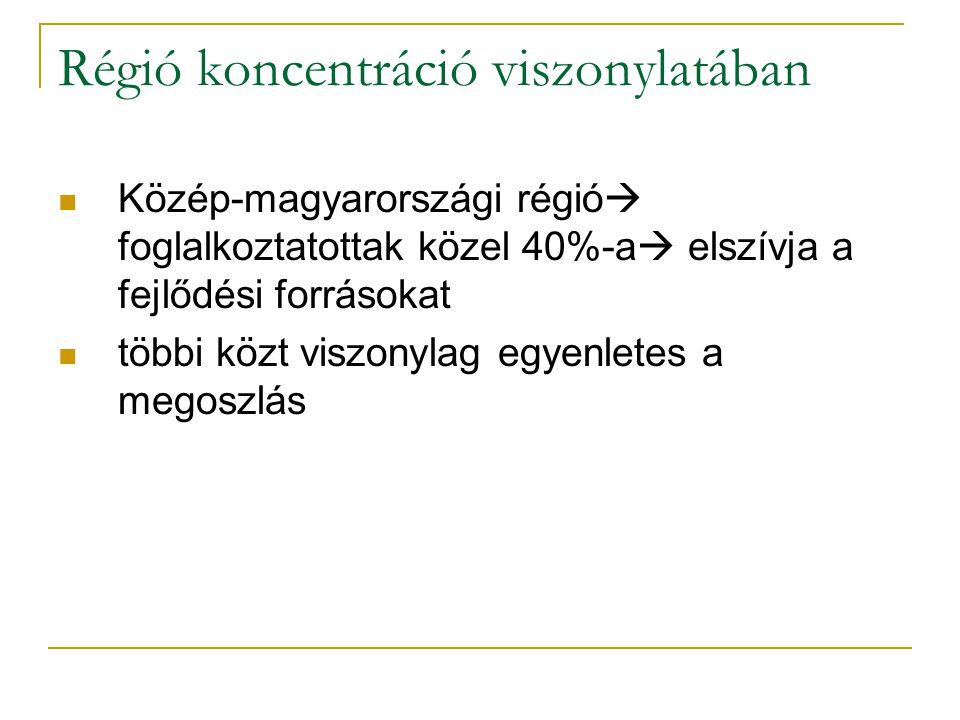 Régió koncentráció viszonylatában Közép-magyarországi régió  foglalkoztatottak közel 40%-a  elszívja a fejlődési forrásokat többi közt viszonylag egyenletes a megoszlás