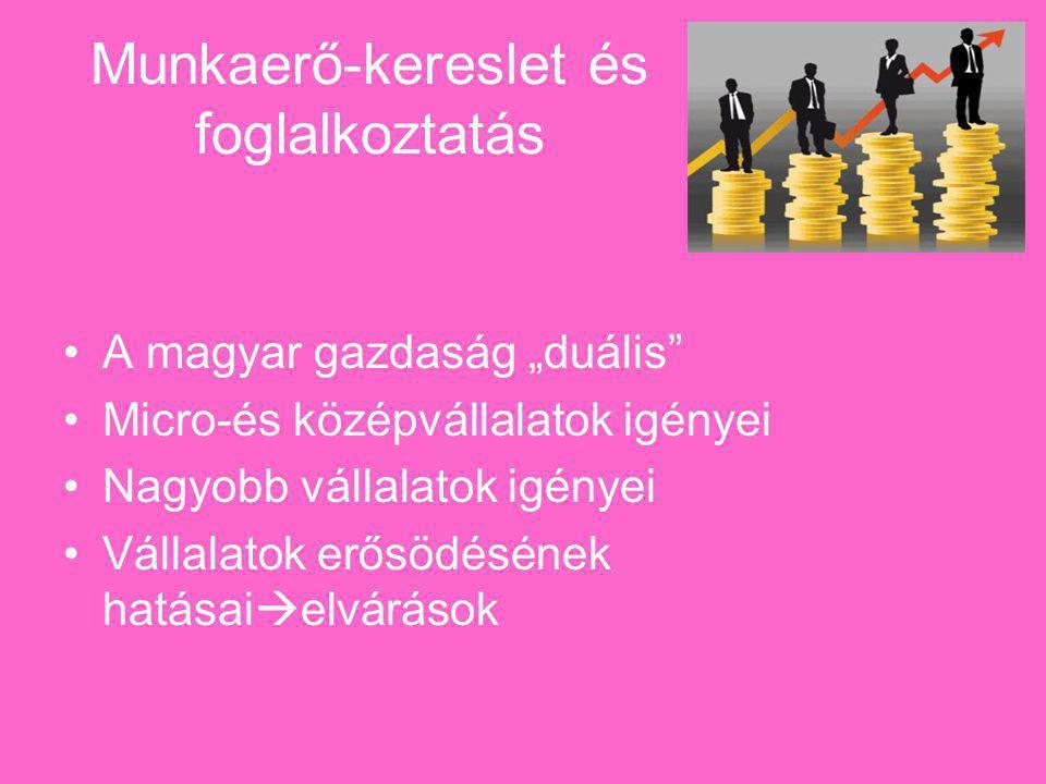 """Munkaerő-kereslet és foglalkoztatás A magyar gazdaság """"duális Micro-és középvállalatok igényei Nagyobb vállalatok igényei Vállalatok erősödésének hatásai  elvárások"""