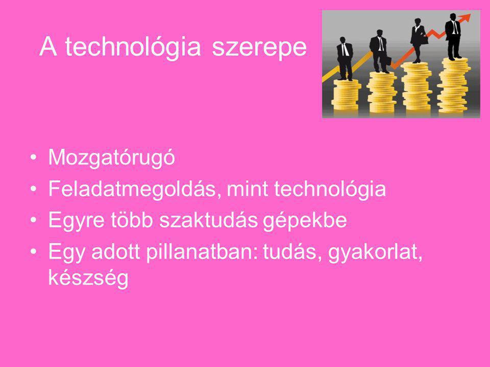 A technológia szerepe Mozgatórugó Feladatmegoldás, mint technológia Egyre több szaktudás gépekbe Egy adott pillanatban: tudás, gyakorlat, készség