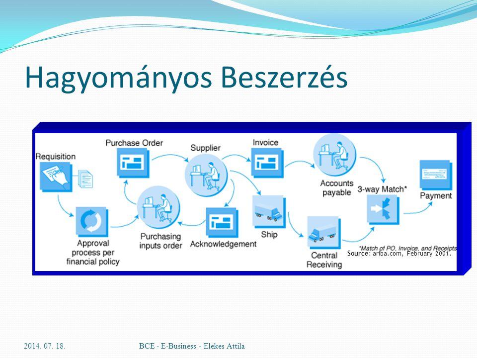 Hagyományos Beszerzés 2014. 07. 18.BCE - E-Business - Elekes Attila Source: ariba.com, February 2001.