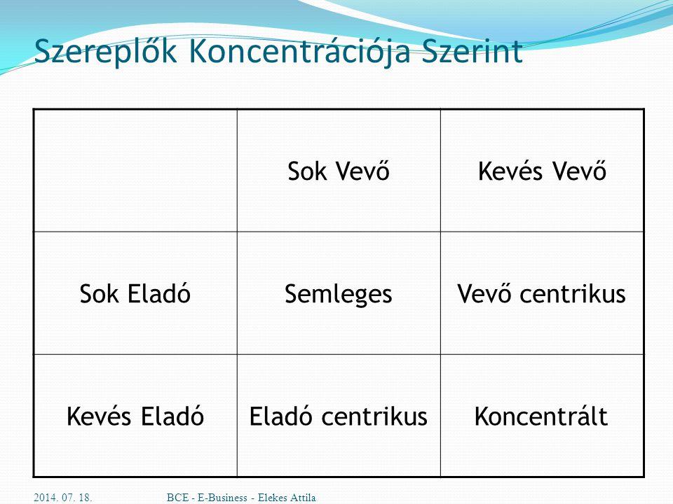 Szereplők Koncentrációja Szerint Sok VevőKevés Vevő Sok EladóSemlegesVevő centrikus Kevés EladóEladó centrikusKoncentrált 2014. 07. 18.BCE - E-Busines