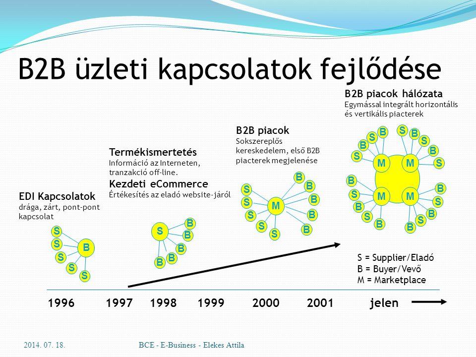 2014. 07. 18.BCE - E-Business - Elekes Attila 1996 1997 1998 1999 2000 2001 jelen B2B piacok hálózata Egymással integrált horizontális és vertikális p