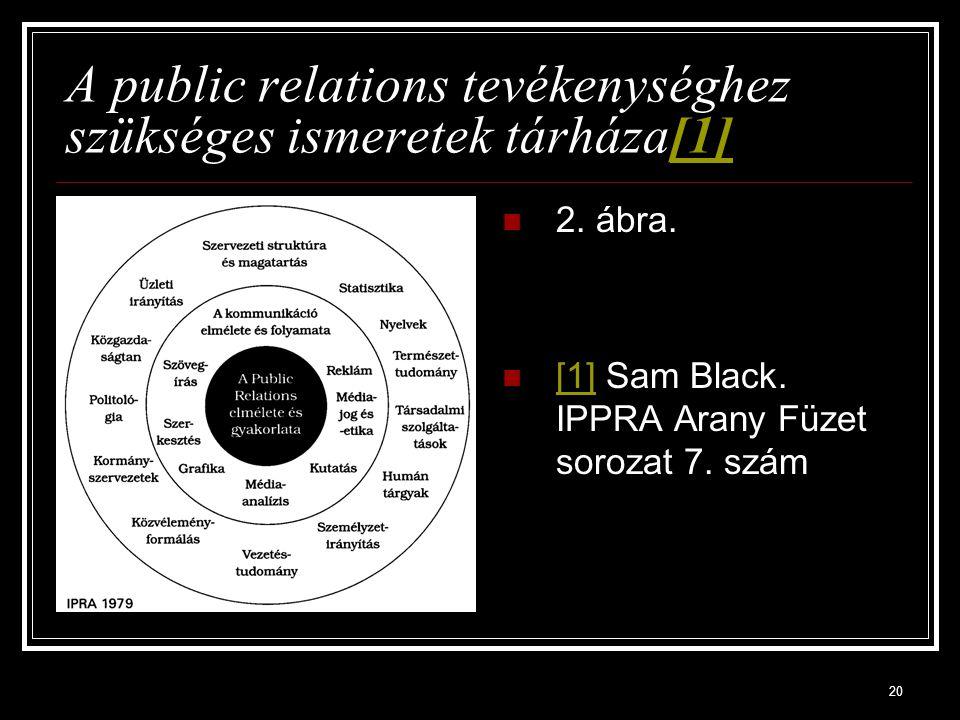 20 A public relations tevékenységhez szükséges ismeretek tárháza[1][1] 2. ábra. [1] Sam Black. IPPRA Arany Füzet sorozat 7. szám [1]