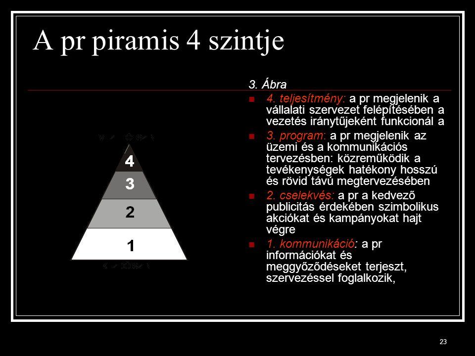 23 A pr piramis 4 szintje 3. Ábra 4. teljesítmény: a pr megjelenik a vállalati szervezet felépítésében a vezetés iránytűjeként funkcionál a 3. program