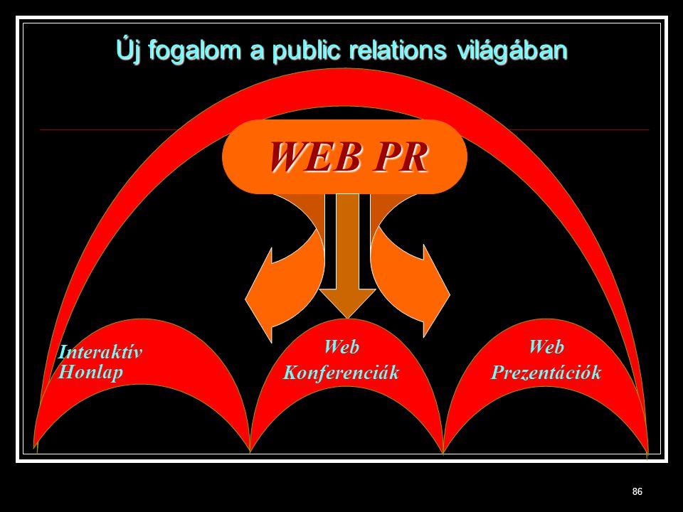 86 WEB PR Interaktív Honlap Web Konferenciák Web Prezentációk Új fogalom a public relations világában