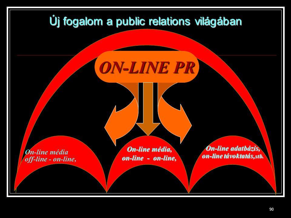 90 ON-LINE PR On-line média off-line - on-line, On-line adatbázis, on-line távoktatás, stb. On-line média, on-line - on-line, Új fogalom a public rela