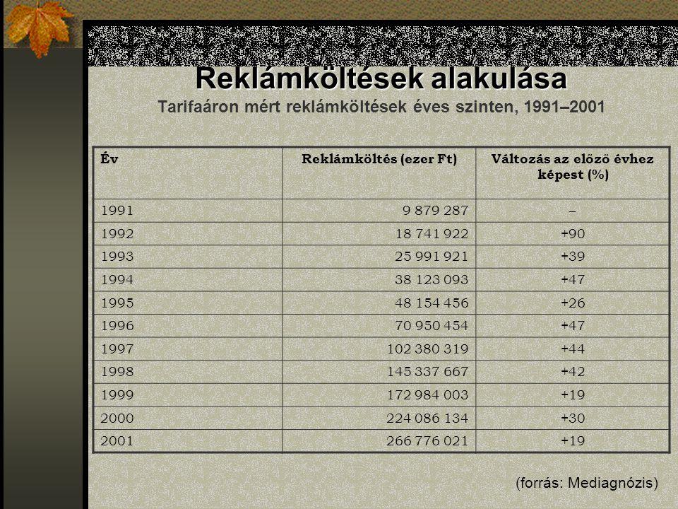 Reklámköltések alakulása Reklámköltések alakulása Tarifaáron mért reklámköltések éves szinten, 1991–2001 ÉvReklámköltés (ezer Ft)Változás az előző évh