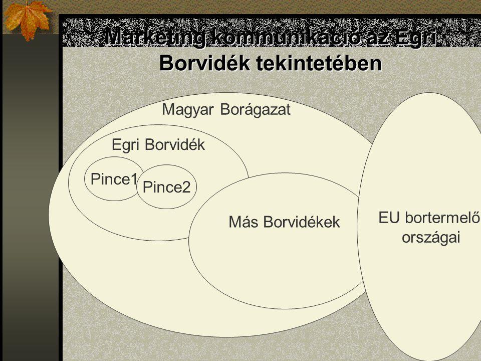 Marketing kommunikáció az Egri Borvidék tekintetében Magyar Borágazat Egri Borvidék Pince1 Pince2 Más Borvidékek EU bortermelő országai