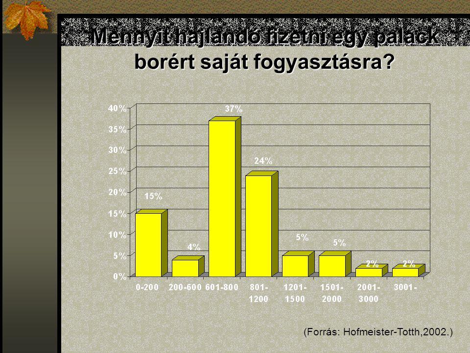 Mennyit hajlandó fizetni egy palack borért saját fogyasztásra? (Forrás: Hofmeister-Totth,2002.)