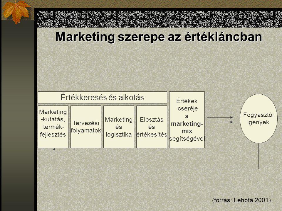 Marketing szerepe az értékláncban Marketing -kutatás, termék- fejlesztés Tervezési folyamatok Elosztás és értékesítés Marketing és logisztika Értékek cseréje a marketing- mix segítségével Értékkeresés és alkotás Fogyasztói igények (forrás: Lehota 2001)