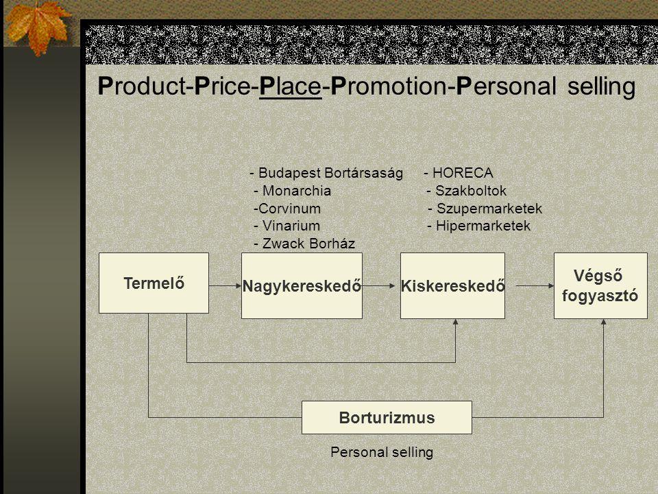 Product-Price-Place-Promotion-Personal selling - Budapest Bortársaság - HORECA - Monarchia - Szakboltok -Corvinum - Szupermarketek - Vinarium - Hiperm