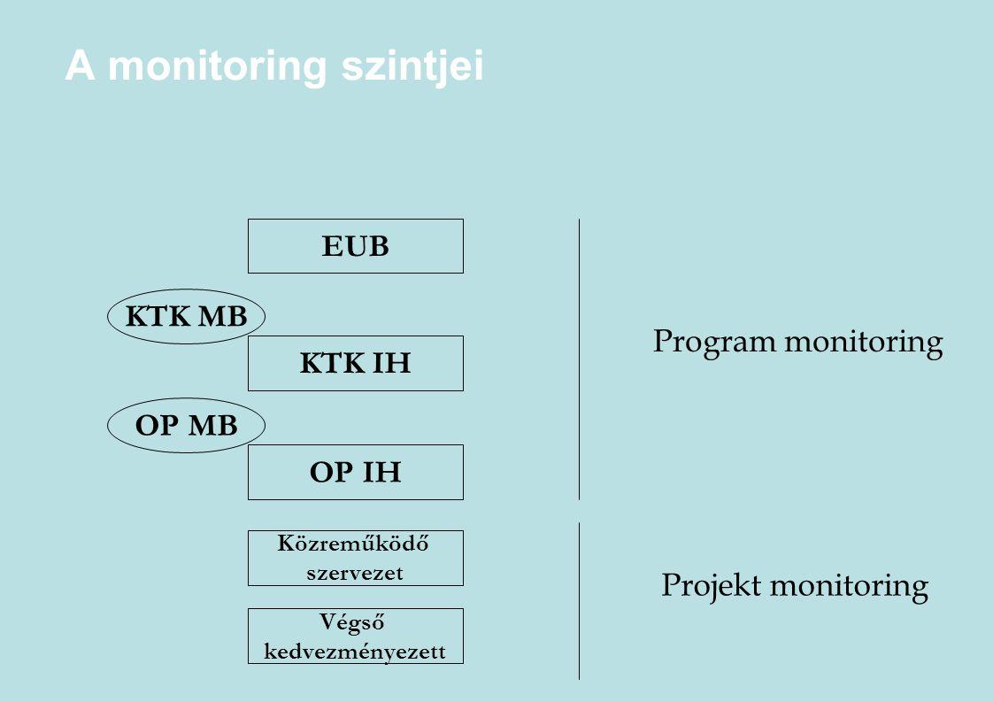 A monitoring szintjei OP IH Közreműködő szervezet Végső kedvezményezett Projekt monitoring Program monitoring EUB KTK IH OP MB KTK MB