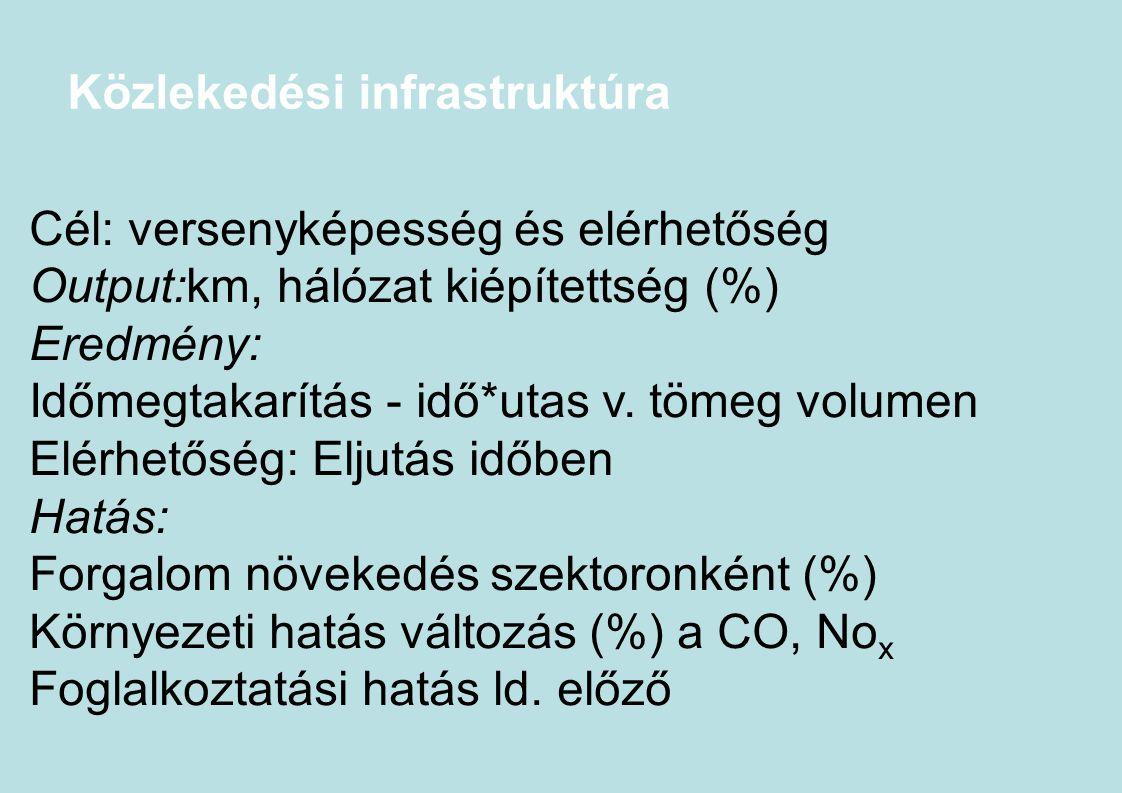 Közlekedési infrastruktúra Cél: versenyképesség és elérhetőség Output:km, hálózat kiépítettség (%) Eredmény: Időmegtakarítás - idő*utas v. tömeg volum