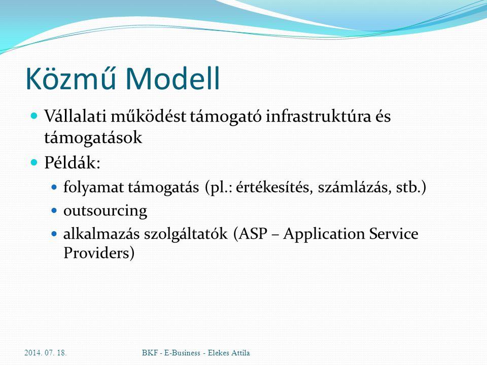 Közmű Modell Vállalati működést támogató infrastruktúra és támogatások Példák: folyamat támogatás (pl.: értékesítés, számlázás, stb.) outsourcing alka