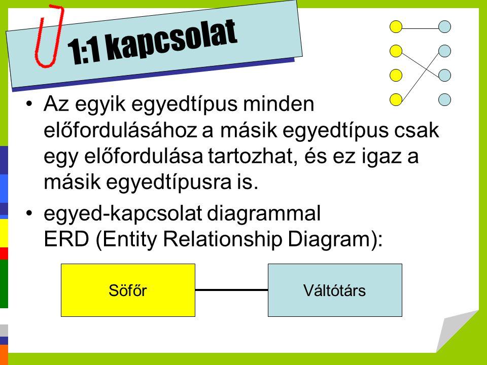 1:1 kapcsolat Az egyik egyedtípus minden előfordulásához a másik egyedtípus csak egy előfordulása tartozhat, és ez igaz a másik egyedtípusra is. egyed