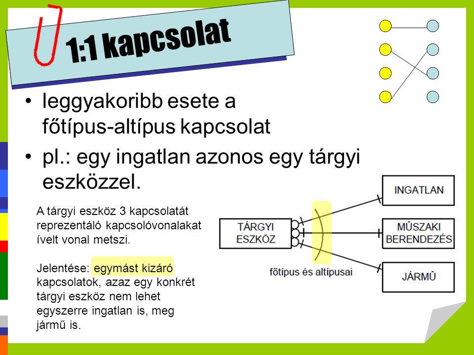 1:1 kapcsolat leggyakoribb esete a főtípus-altípus kapcsolat pl.: egy ingatlan azonos egy tárgyi eszközzel. A tárgyi eszköz 3 kapcsolatát reprezentáló