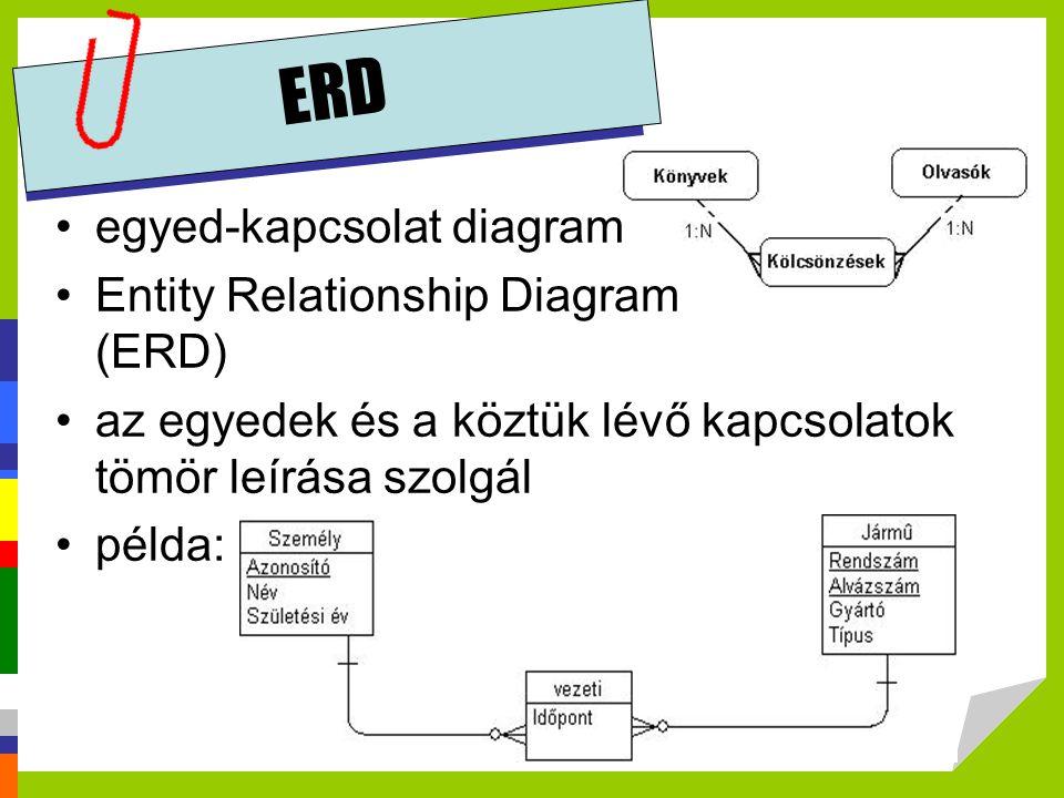 ERD egyed-kapcsolat diagram Entity Relationship Diagram (ERD) az egyedek és a köztük lévő kapcsolatok tömör leírása szolgál példa: