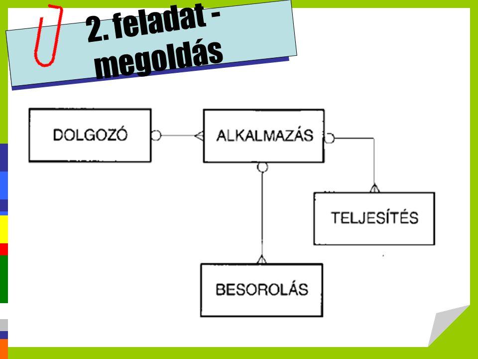 2. feladat - megoldás