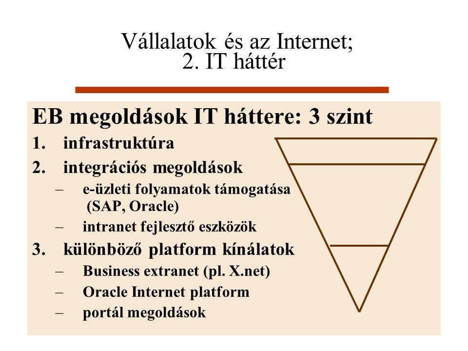Vállalatok és az Internet; 2. IT háttér EB megoldások IT háttere: 3 szint 1.infrastruktúra 2.integrációs megoldások –e-üzleti folyamatok támogatása (S