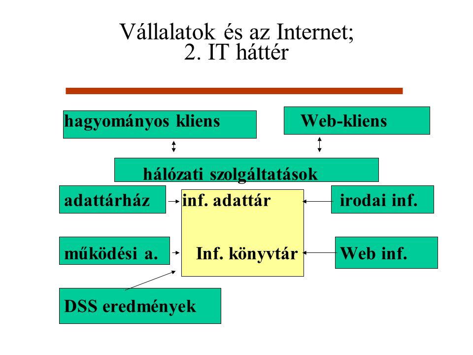 Vállalatok és az Internet; 2. IT háttér hagyományos kliens Web-kliens hálózati szolgáltatások adattárházinf. adattárirodai inf. működési a. Inf. könyv