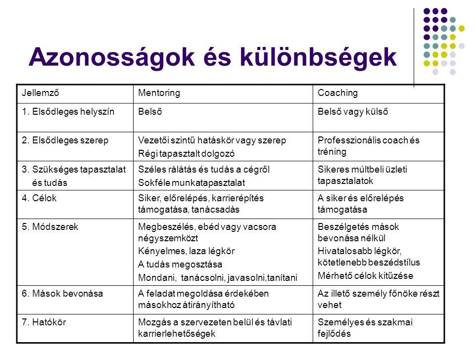 Azonosságok és különbségek JellemzőMentoringCoaching 1. Elsődleges helyszínBelsőBelső vagy külső 2. Elsődleges szerepVezetői szintű hatáskör vagy szer