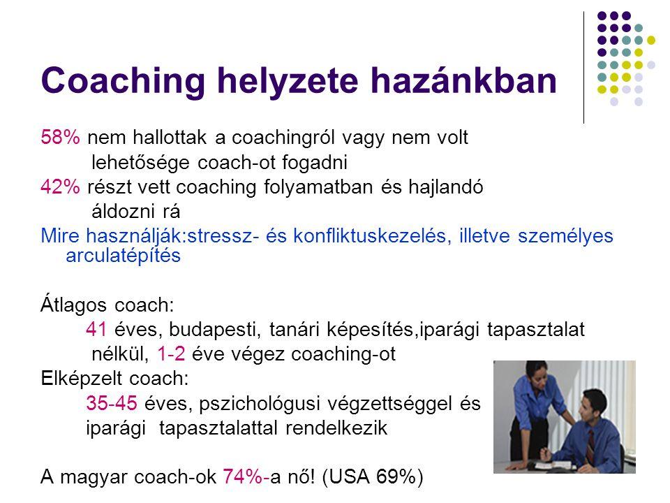 Coaching helyzete hazánkban 58% nem hallottak a coachingról vagy nem volt lehetősége coach-ot fogadni 42% részt vett coaching folyamatban és hajlandó