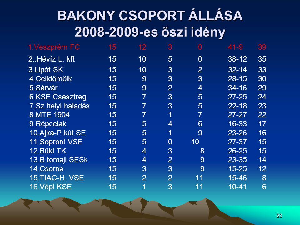 23 BAKONY CSOPORT ÁLLÁSA 2008-2009-es őszi idény 1.Veszprém FC15123041-939 2..Hévíz L. kft15105038-1235 3.Lipót SK15103232-1433 4.Celldömölk15 93328-1