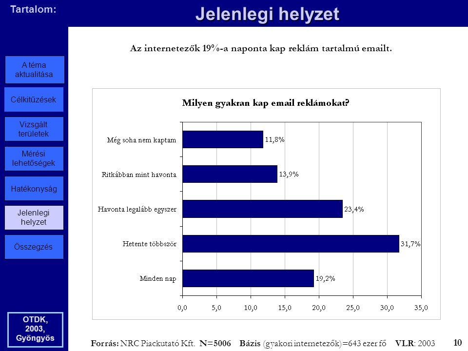 Összegzés Jelenlegi helyzet Hatékonyság Mérési lehetőségek Vizsgált területek Célkitűzések A téma aktualitása Tartalom: Jelenlegi helyzet OTDK, 2003, Gyöngyös Az internetezők 19%-a naponta kap reklám tartalmú emailt.