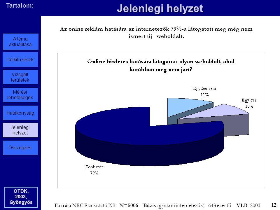 Összegzés Jelenlegi helyzet Hatékonyság Mérési lehetőségek Vizsgált területek Célkitűzések A téma aktualitása Tartalom: Jelenlegi helyzet OTDK, 2003, Gyöngyös Az onine reklám hatására az internetezők 79%-a látogatott meg még nem ismert új weboldalt.