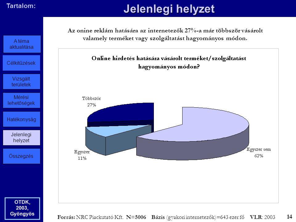 Összegzés Jelenlegi helyzet Hatékonyság Mérési lehetőségek Vizsgált területek Célkitűzések A téma aktualitása Tartalom: Jelenlegi helyzet OTDK, 2003, Gyöngyös Az onine reklám hatására az internetezők 27%-a már többször vásárolt valamely terméket vagy szolgáltatást hagyományos módon.