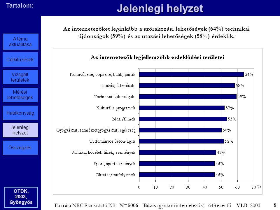 Összegzés Jelenlegi helyzet Hatékonyság Mérési lehetőségek Vizsgált területek Célkitűzések A téma aktualitása Tartalom: Jelenlegi helyzet OTDK, 2003, Gyöngyös % Az internetezőket leginkább a szórakozási lehetőségek (64%) technikai újdonságok (59%) és az utazási lehetőségek (58%) érdeklik.