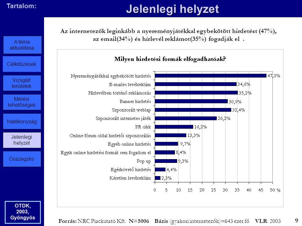 Összegzés Jelenlegi helyzet Hatékonyság Mérési lehetőségek Vizsgált területek Célkitűzések A téma aktualitása Tartalom: Jelenlegi helyzet OTDK, 2003, Gyöngyös Az internetezők leginkább a nyereményjátékkal egybekötött hirdetést (47%), az email(34%) és hírlevél reklámot(35%) fogadják el.