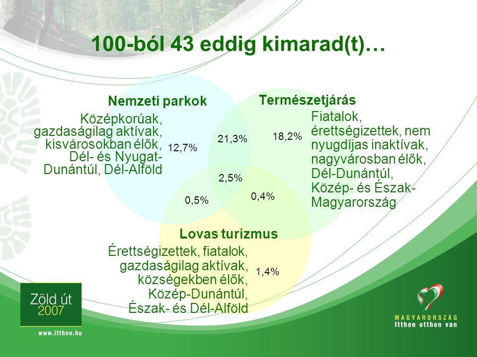 100-ból 43 eddig kimarad(t)… Fiatalok, érettségizettek, nem nyugdíjas inaktívak, nagyvárosban élők, Dél-Dunántúl, Közép- és Észak- Magyarország Középk