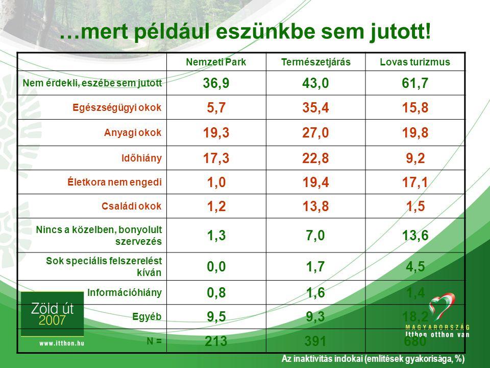 …mert például eszünkbe sem jutott! Nemzeti ParkTermészetjárásLovas turizmus Nem érdekli, eszébe sem jutott 36,943,061,7 Egészségügyi okok 5,735,415,8