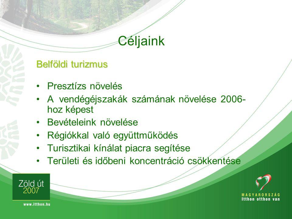 Céljaink Presztízs növelés A vendégéjszakák számának növelése 2006- hoz képest Bevételeink növelése Régiókkal való együttműködés Turisztikai kínálat p