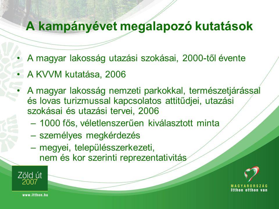 A kampányévet megalapozó kutatások A magyar lakosság utazási szokásai, 2000-től évente A KVVM kutatása, 2006 A magyar lakosság nemzeti parkokkal, term