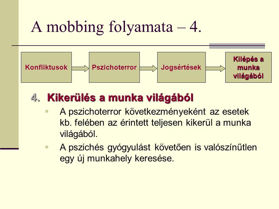 A mobbing folyamata – 4. 4.Kikerülés a munka világából  A pszichoterror következményeként az esetek kb. felében az érintett teljesen kikerül a munka