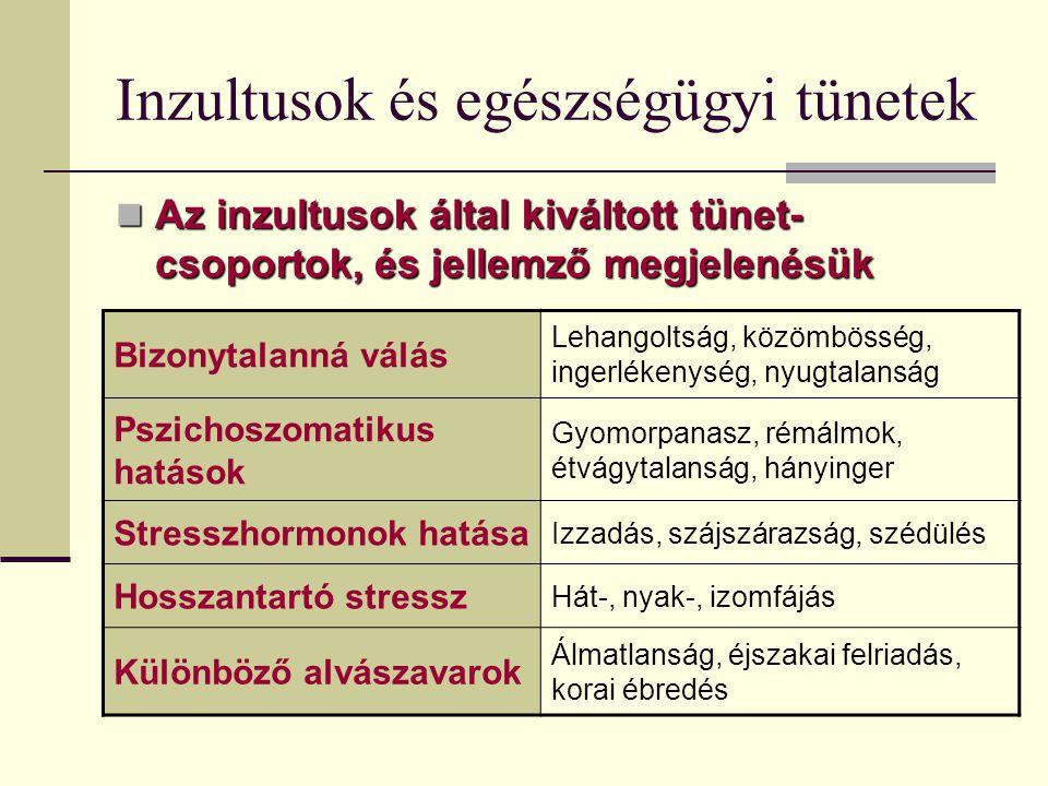 Inzultusok és egészségügyi tünetek Az inzultusok által kiváltott tünet- csoportok, és jellemző megjelenésük Az inzultusok által kiváltott tünet- csopo