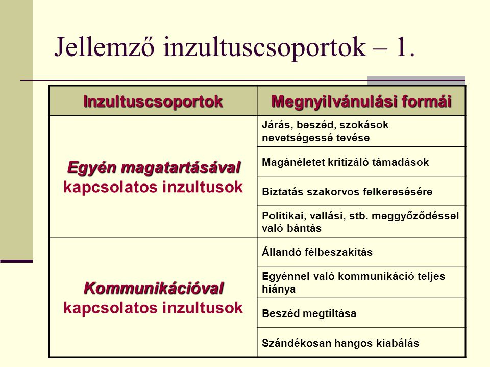 Jellemző inzultuscsoportok – 1.Inzultuscsoportok Megnyilvánulási formái Egyén magatartásával Egyén magatartásával kapcsolatos inzultusok Járás, beszéd