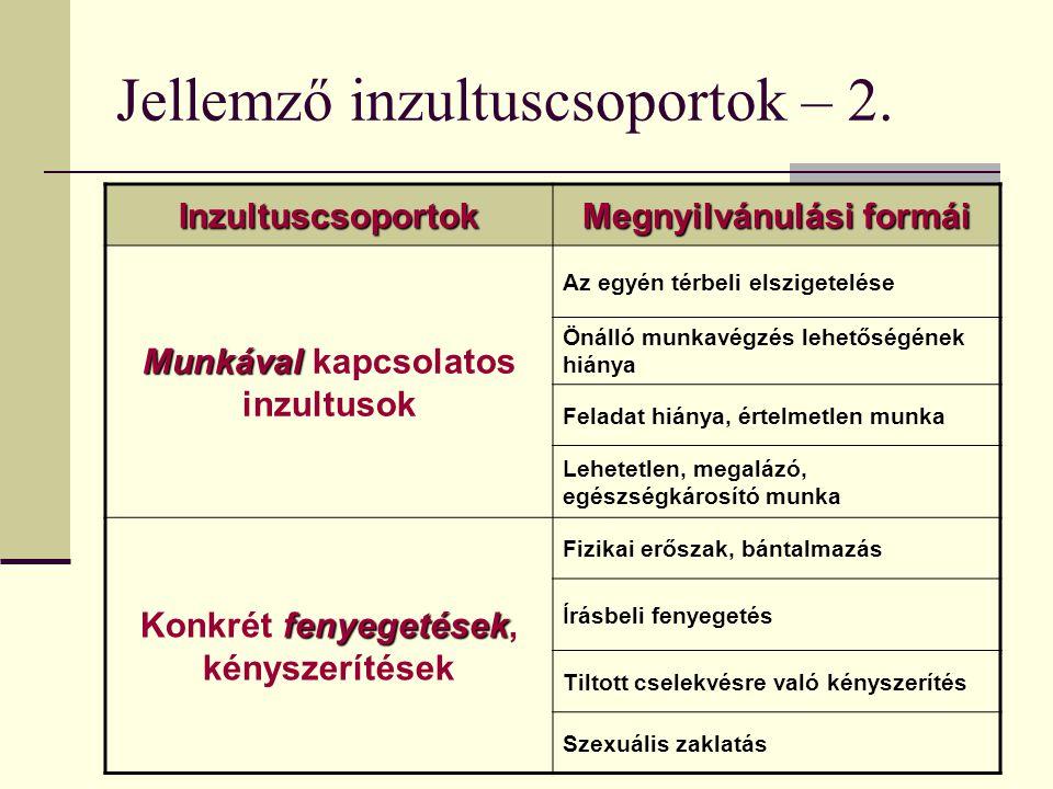 Jellemző inzultuscsoportok – 2. Inzultuscsoportok Megnyilvánulási formái Munkával Munkával kapcsolatos inzultusok Az egyén térbeli elszigetelése Önáll