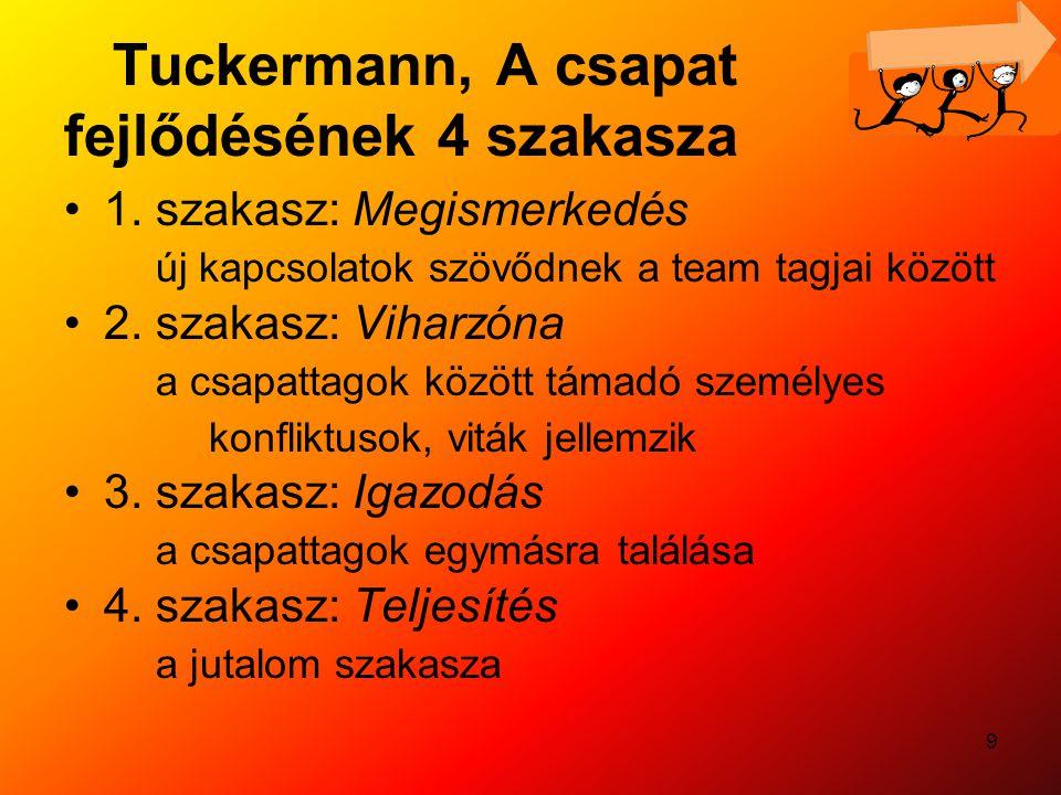 9 Tuckermann, A csapat fejlődésének 4 szakasza 1. szakasz: Megismerkedés új kapcsolatok szövődnek a team tagjai között 2. szakasz: Viharzóna a csapatt